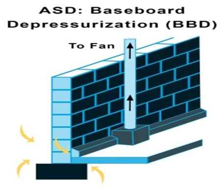 baseboard depressurizaiton