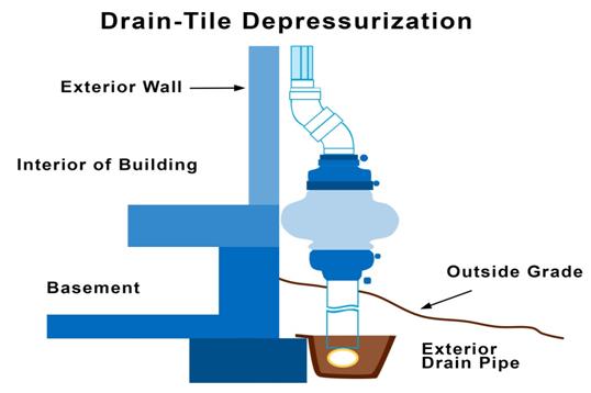 drain tile depressurization