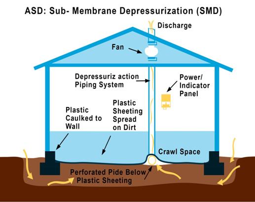 sub membrane depressurization