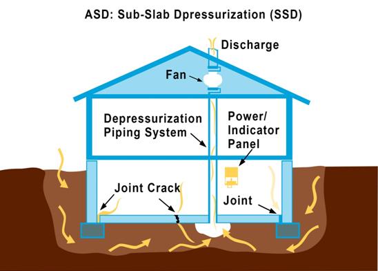 sub slab dpressurization